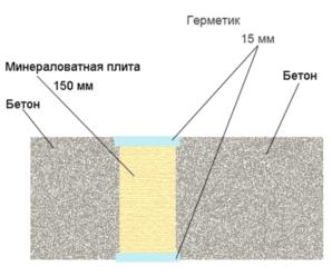 Особенности огнезащитного герметика Sаламандра
