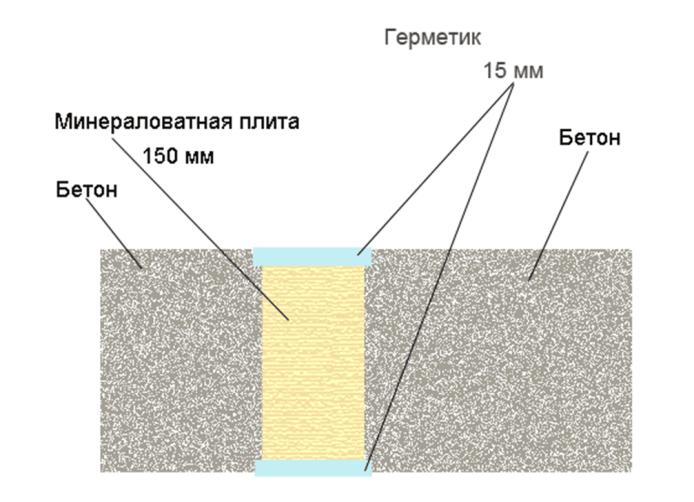 Констукция с герметиком Саламандра