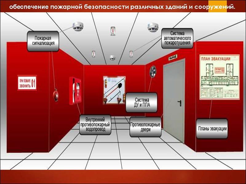 Пожарная безопастность 2021